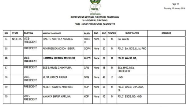 Nigeria 2019 elections: INEC confam list of candidates for