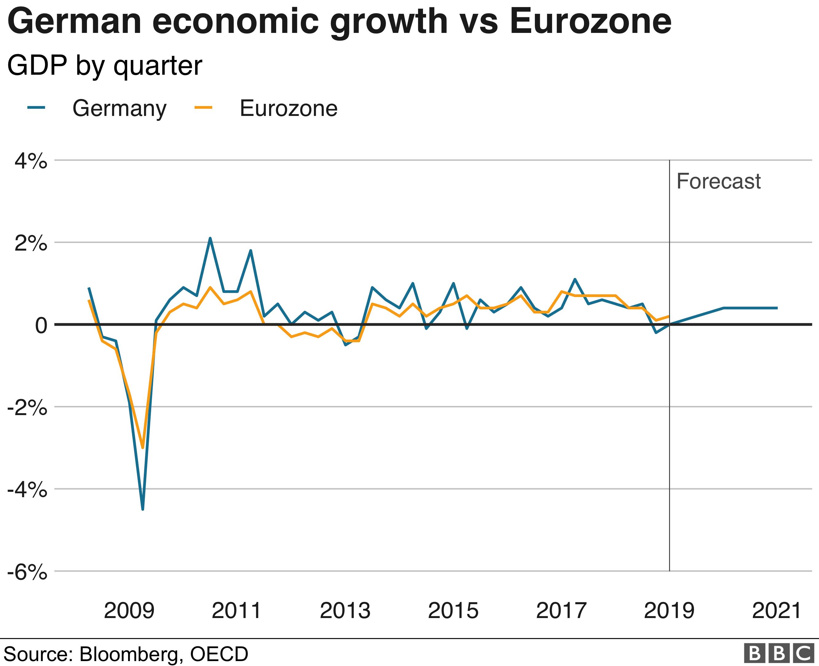 quantitative easing timeline