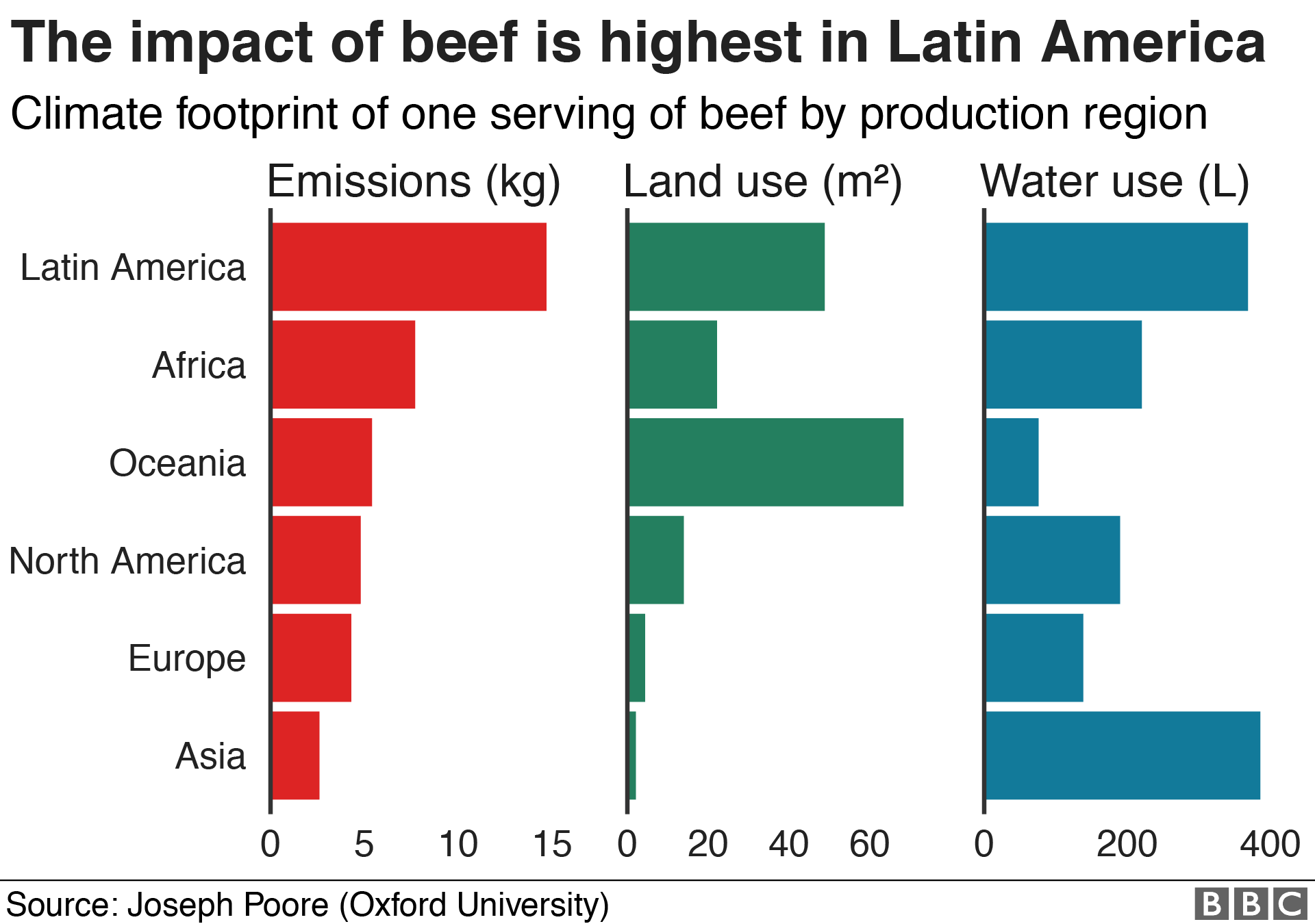 Chart: The climate impact of beef production is highest in Latin America