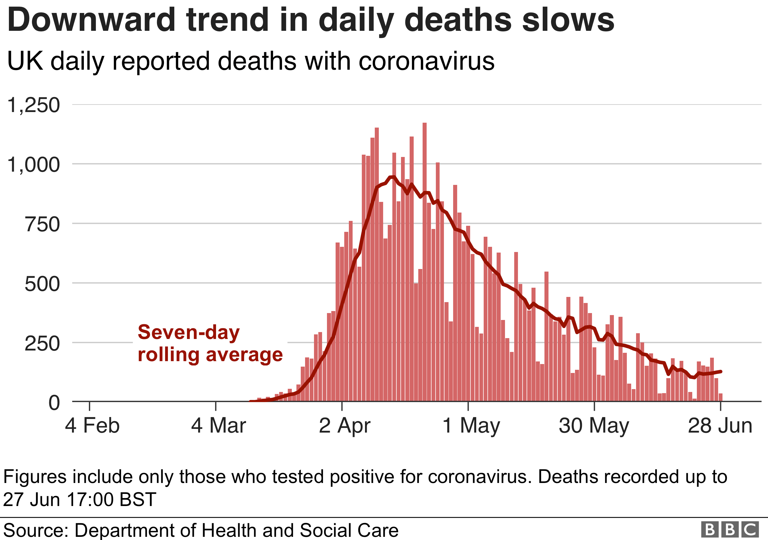 Chart showing daily death toll and rolling 7-day average, 28 June
