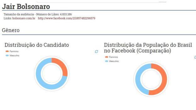 Captura de tela de sistema sobre anúncios no Facebook mostra mais homens, proporcionalmente, relacionados à página de Bolsonaro no Facebook