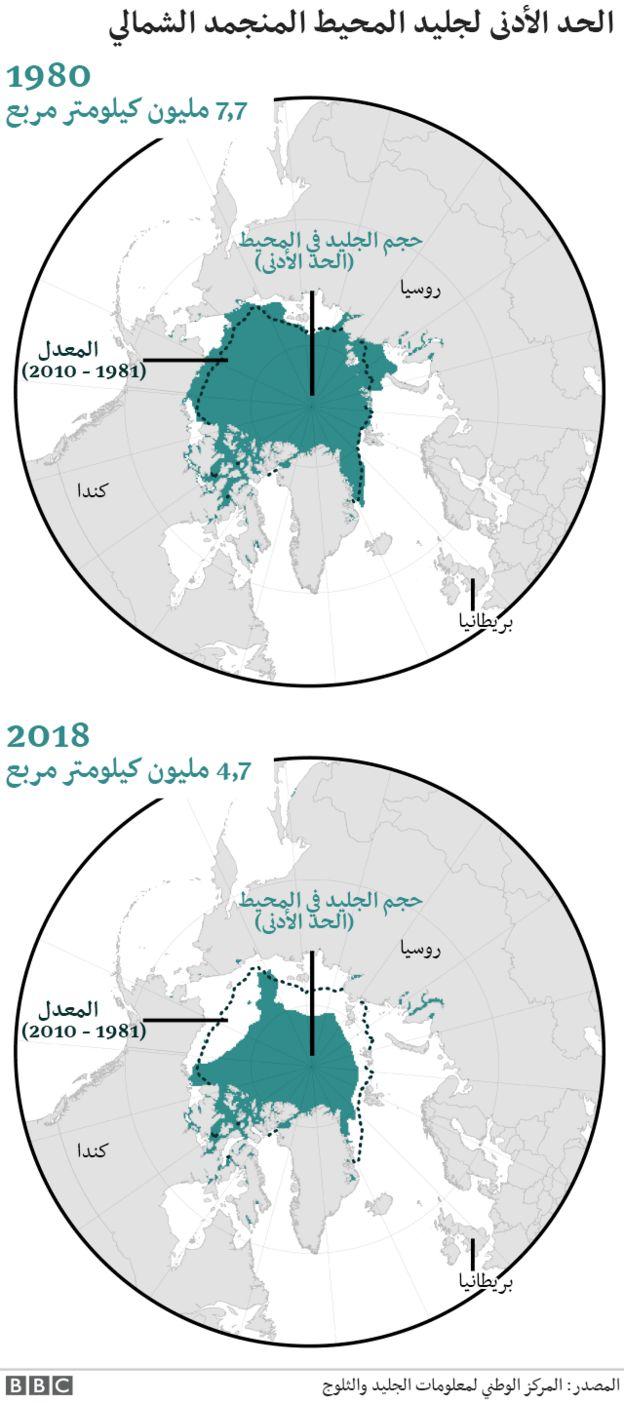 """النداء الأخير لإنقاذ العالم من """"كارثة مناخية"""" _103772350_arctic_2"""