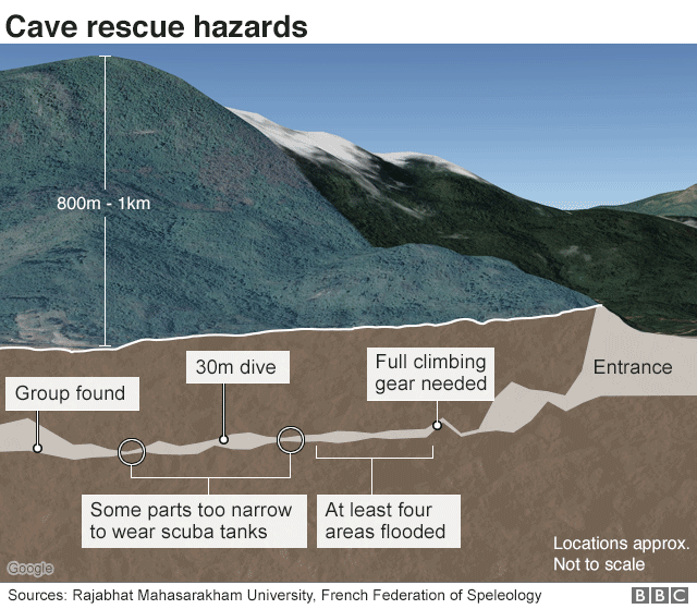 Thai cave rescue infographic showing cross-section of cave network