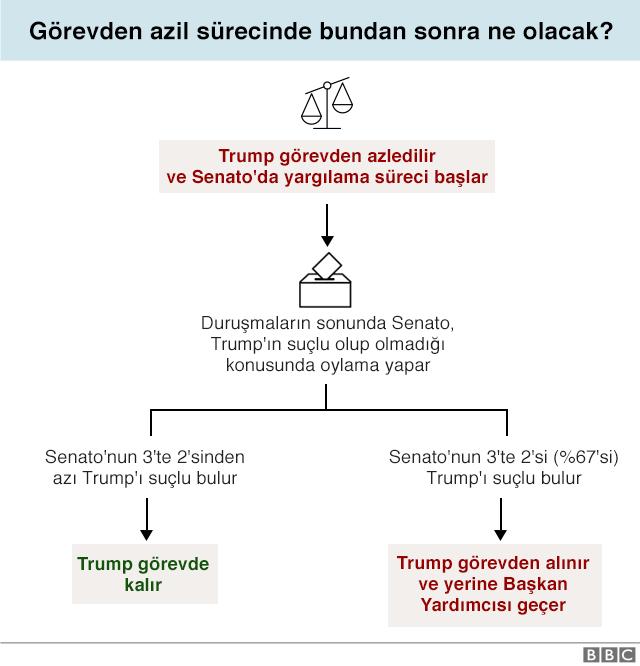 Trump azil süreci