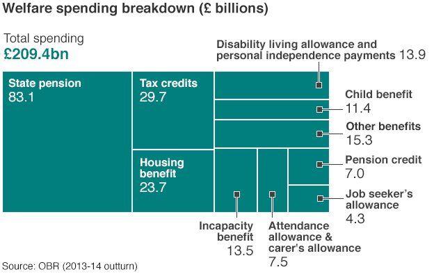 welfare breakdown
