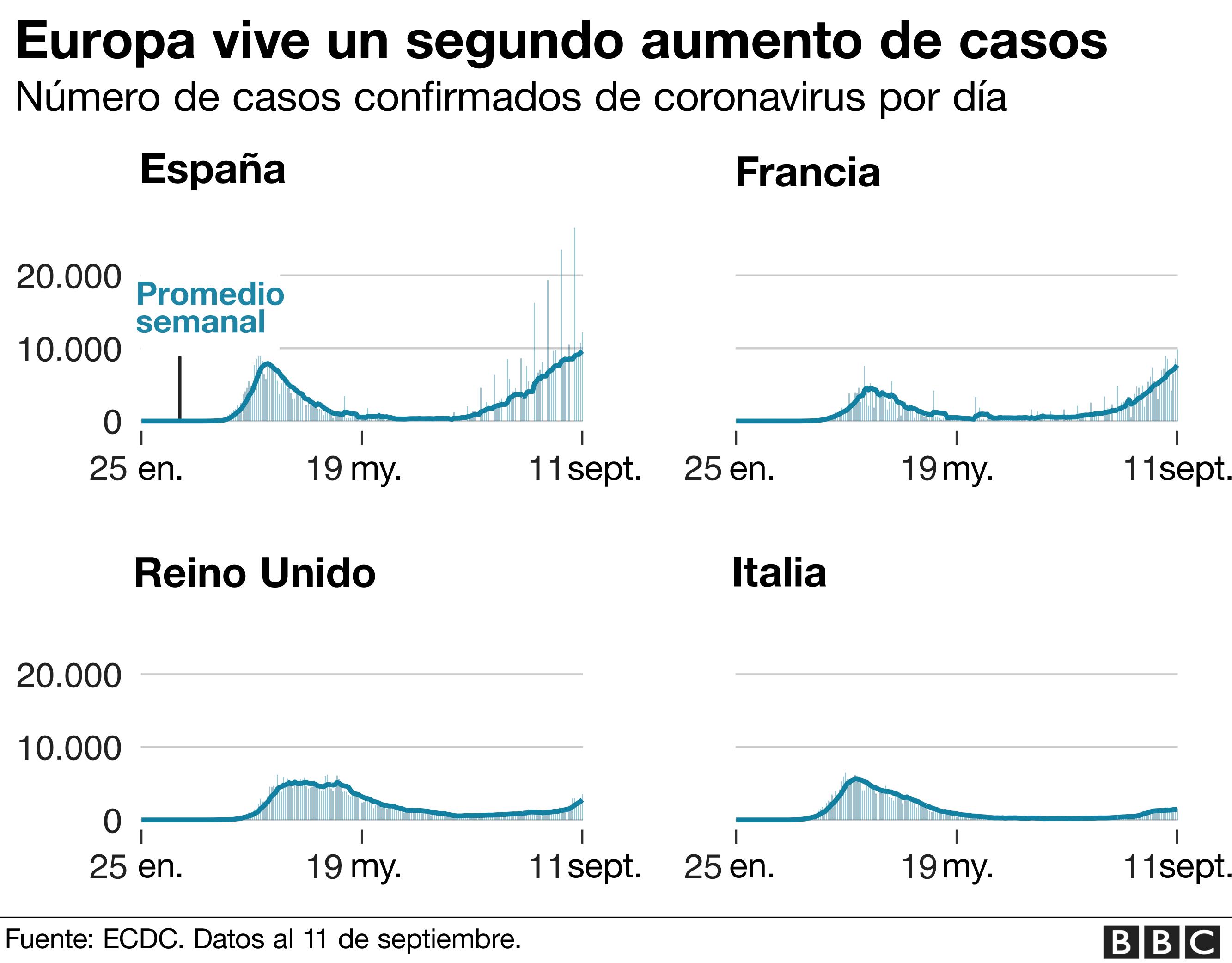 Europa vive en segundo aumento de casos.