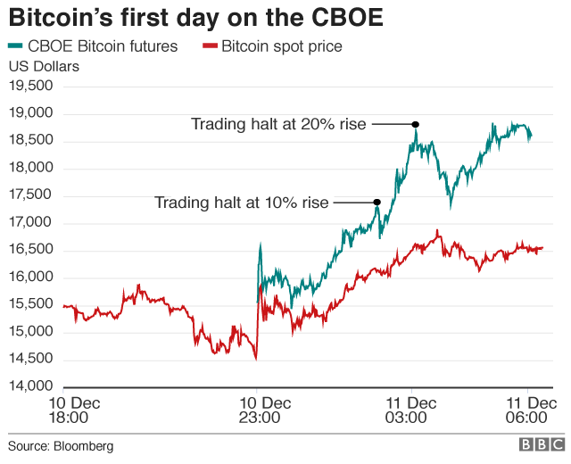Bitcoin first day on CBOE
