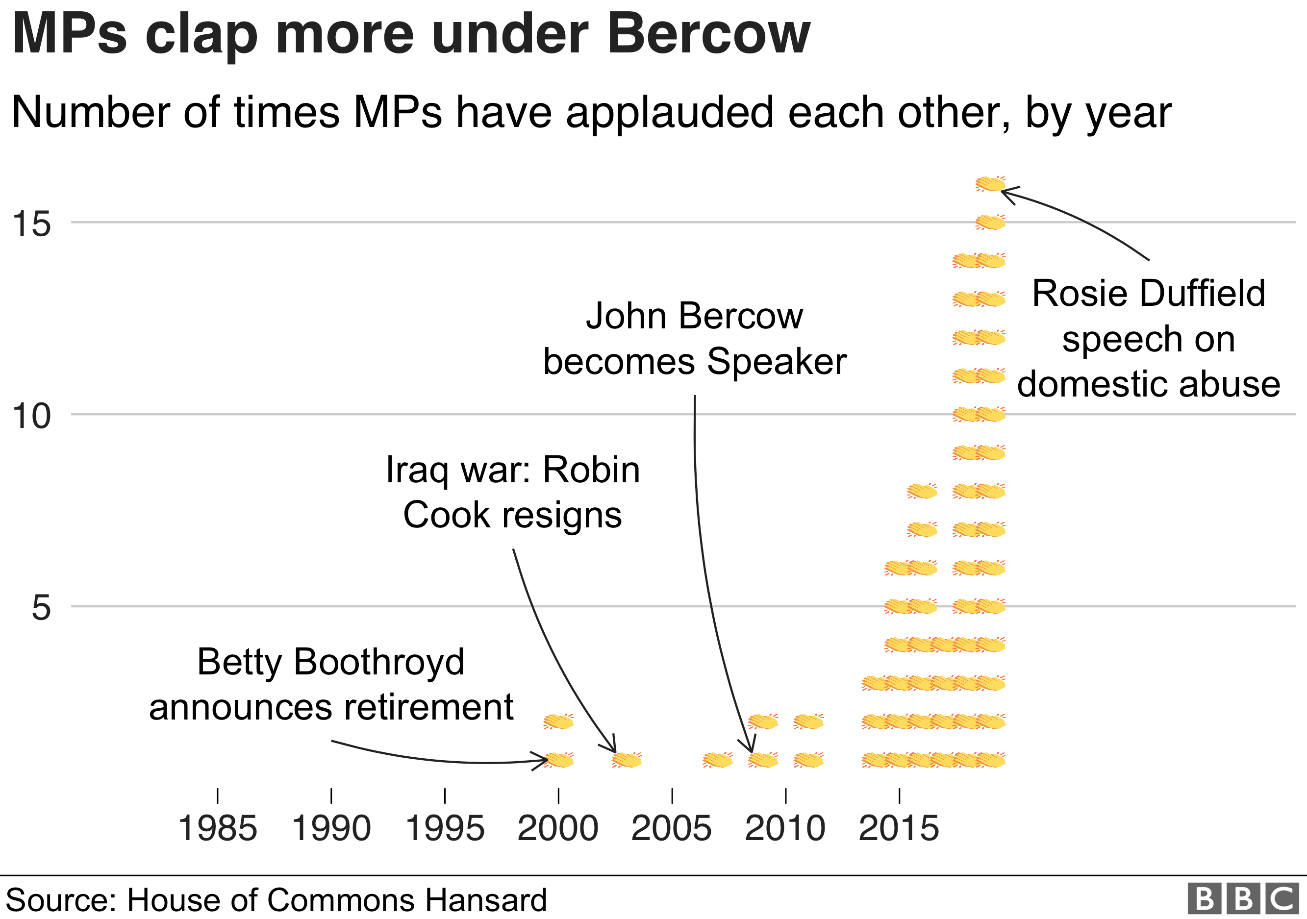 Chart showing number of rounds of applause by year