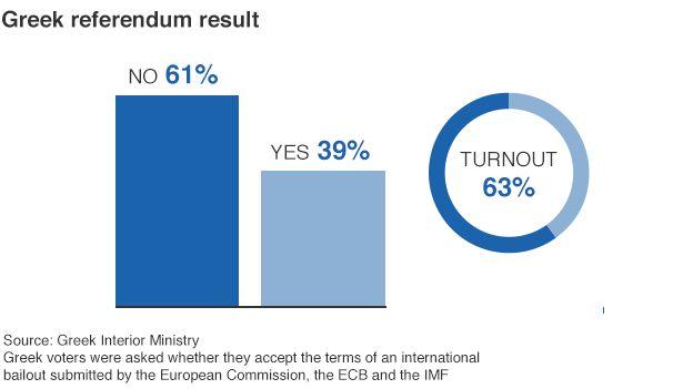 Greece referendum graphic