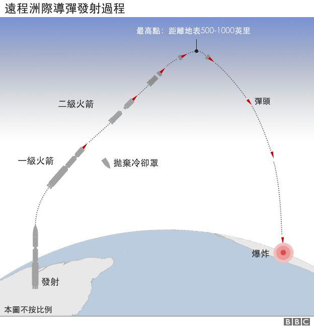 远程洲际导弹发射过程