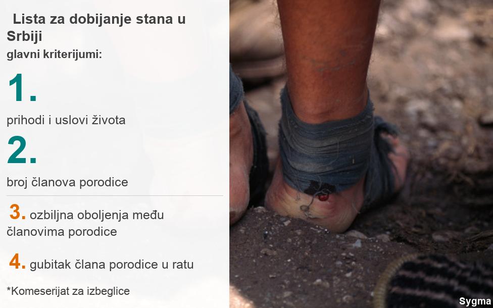 lista za dobijanje stana u Srbiji