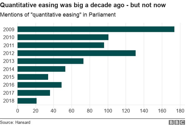 """Graph showing mentions of """"quantitative easing"""" have fallen"""