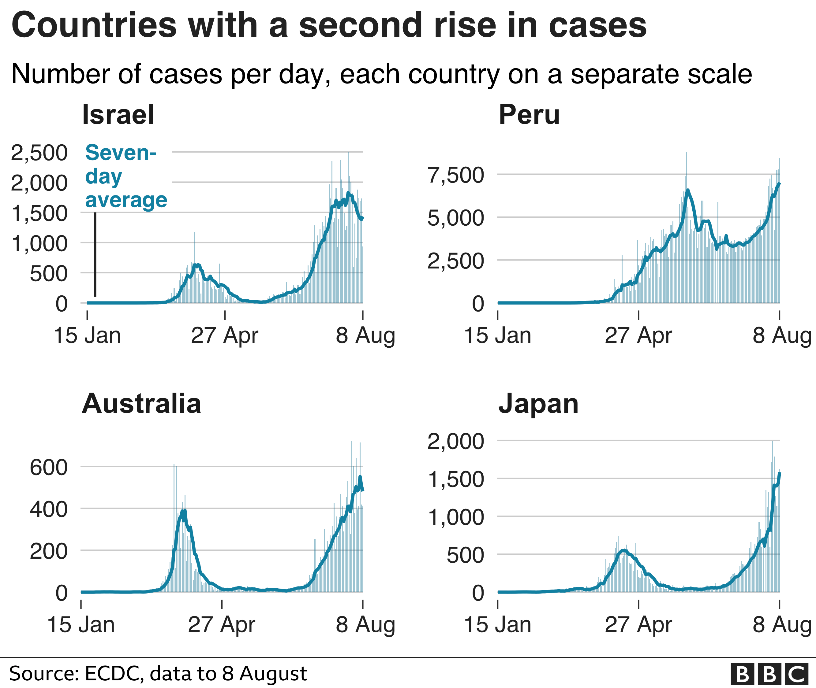 Chart shows countries like Israel, Peru, Australia and Japan have had a second rise in cases - 9 August