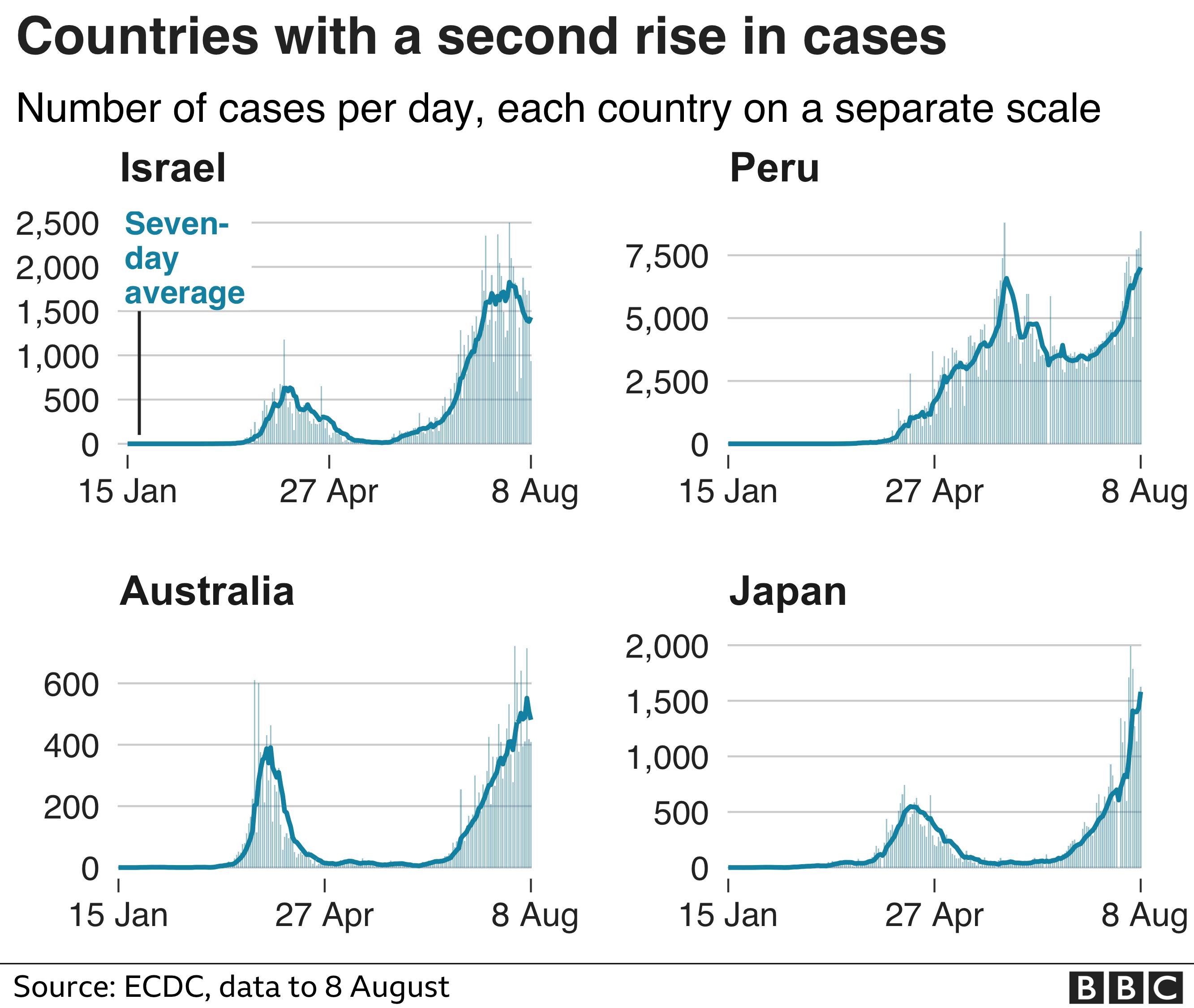 El gráfico muestra que países como Israel, Perú, Australia y Japón han tenido un segundo aumento en los casos: 9 de agosto