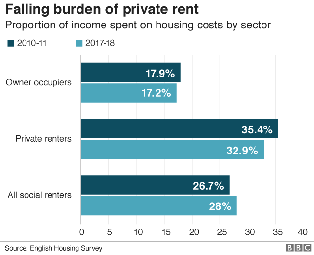 Proportion of income spent on housing