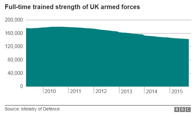 Graph showing full-time strength of UK armed forces since 2009