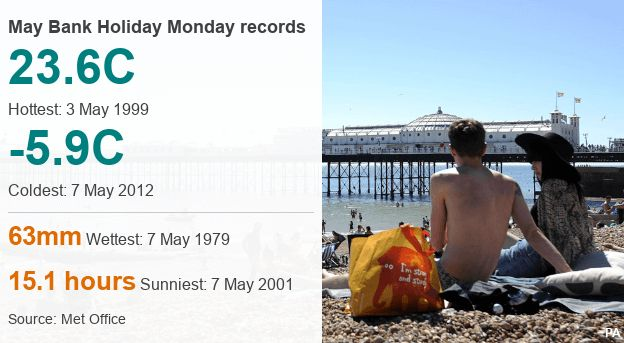 Bank Holiday Monday records