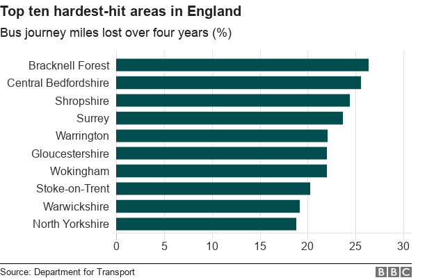 A chart showing the top ten hardest hit transport authorities in England