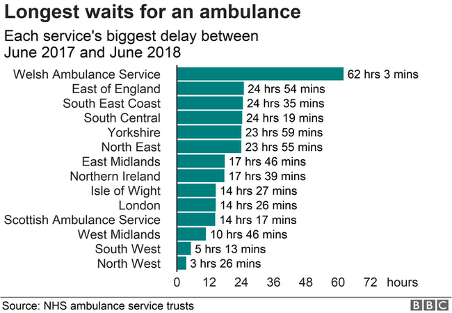 Chart showing longest waits for an ambulance