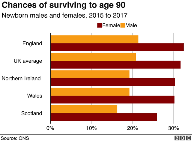 Life expectancy progress in UK 'stops for first time' - BBC News