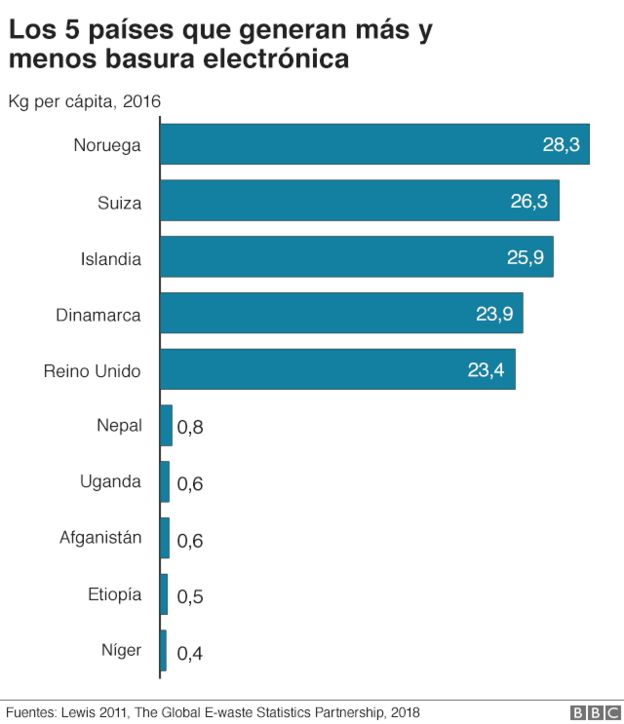 Basura electrónica - gráfico 4