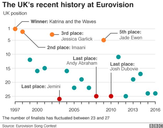 UK's recent history at Eurovision