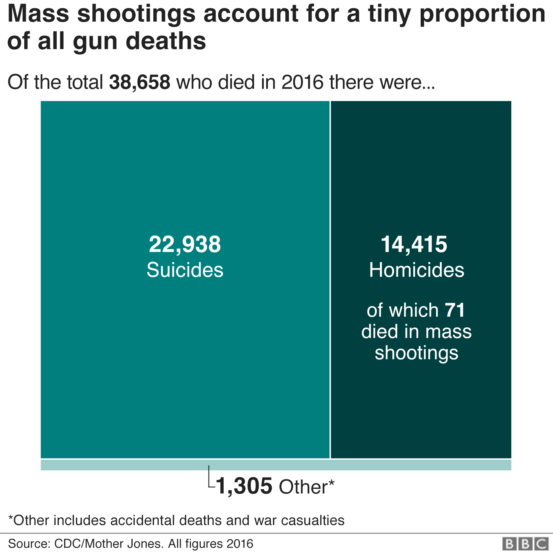 America\'s gun culture in charts - BBC News