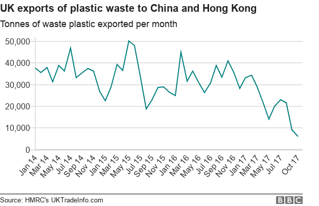 Chart showing tonnes of waste plastic exported per month