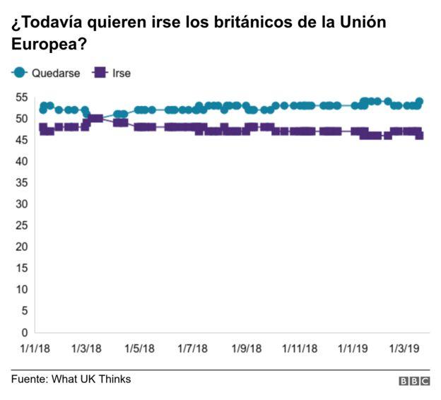 Gráfico Brexit