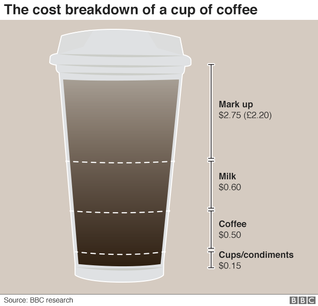 Latte price breakdown - $2.75 for markup, 60 cents for milk, 50 cents for coffee, 15 cents for condiments