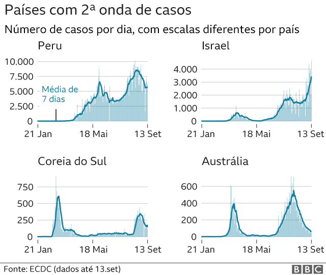 gráficos de países com segunda onda de casos