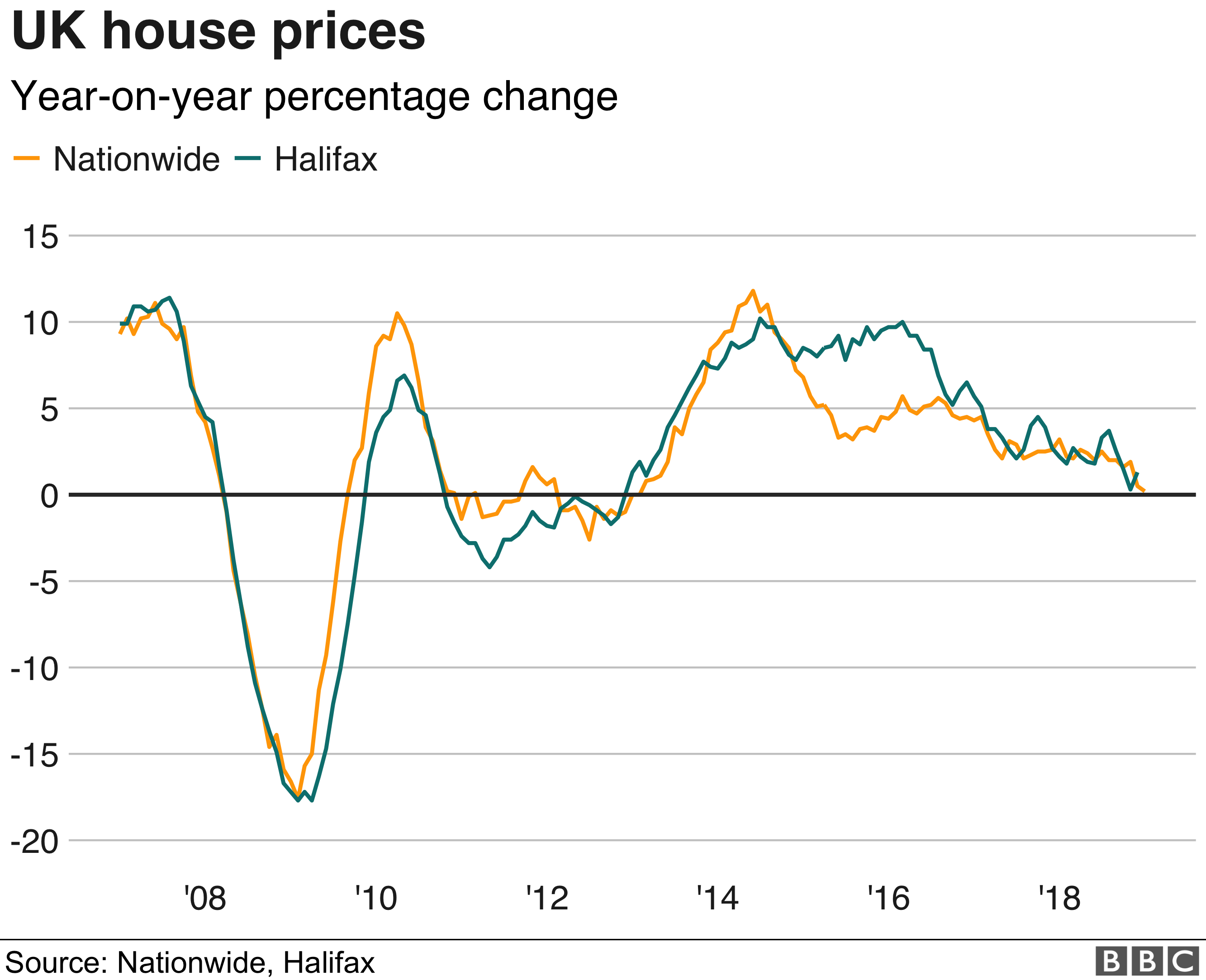 House Price Growth At Near Six Year Low Bbc News