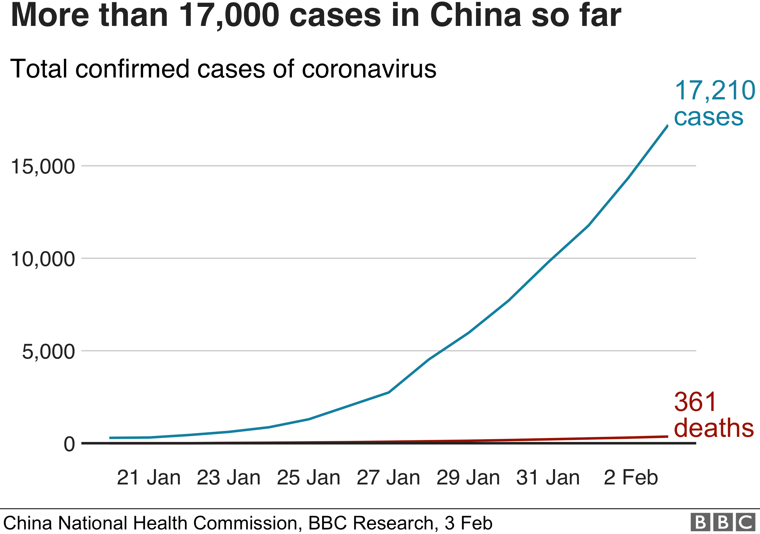 Cases in China are now over 17000. There have been 361 deaths