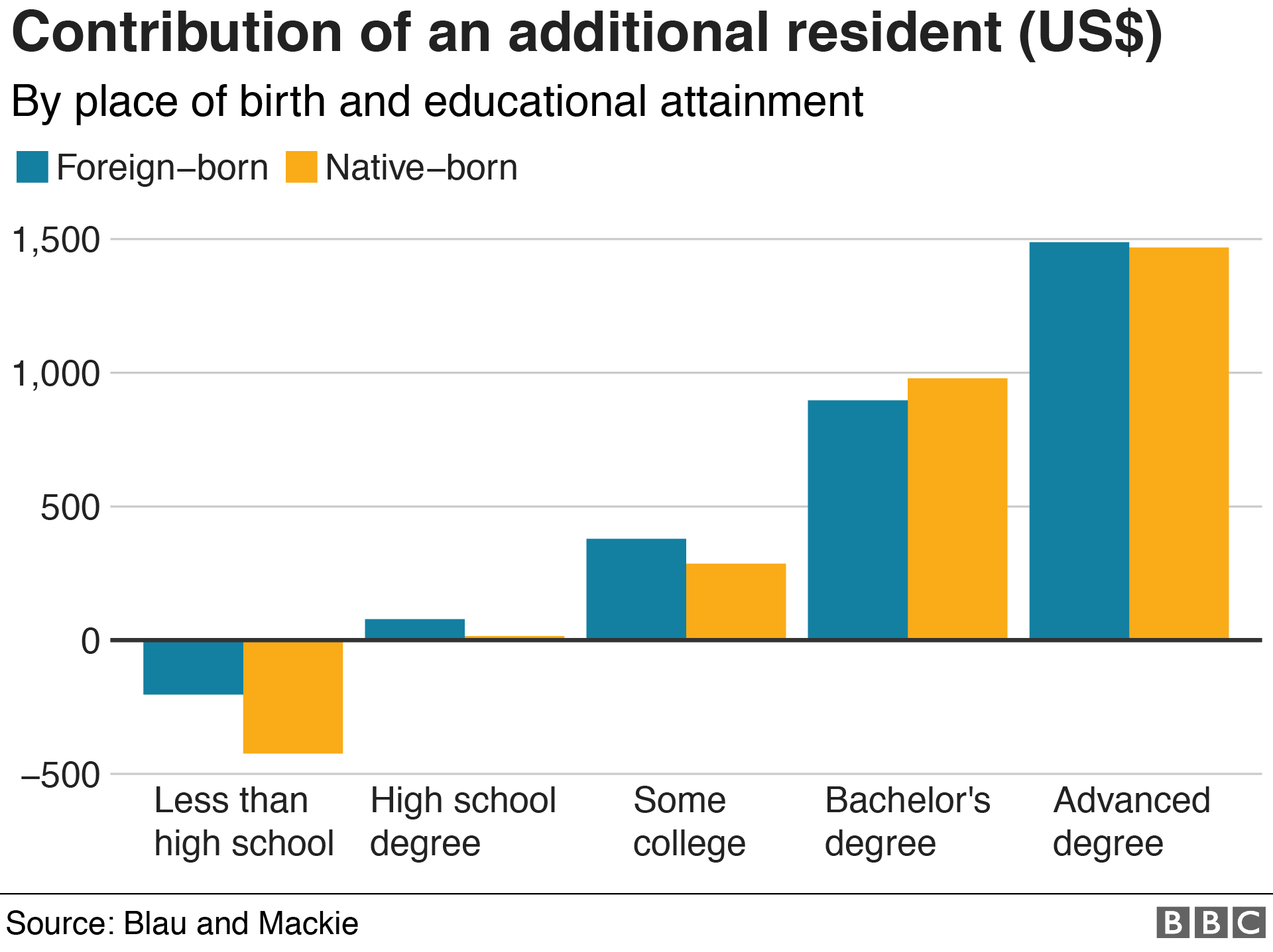 Six charts on the immigrants who call the US home - BBC News