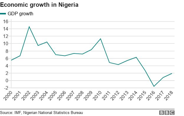 Chart showing Nigeria's GDP over time, which rose to a high of about 14% in 2001 but has fallen since and dipped below zero in 2016. Rose slightly in the following two years.