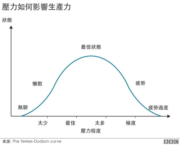 葉杜二氏法則