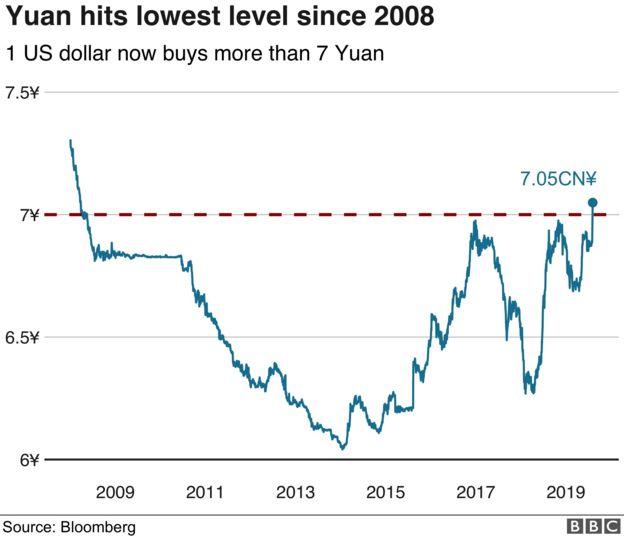 Trade war fears send shudder through stock markets - BBC News