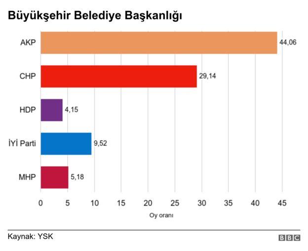 büyükşehir sonuçları grafik