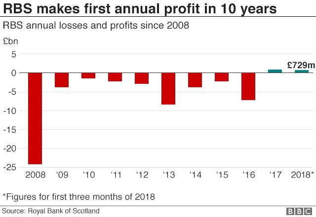RBS profits