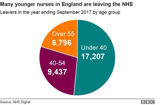 Nine Out Of 10 Largest Hospital Trusts Short Of Nurses >> Nhs Haemorrhaging Nurses As 33 000 Leave Each Year Bbc News