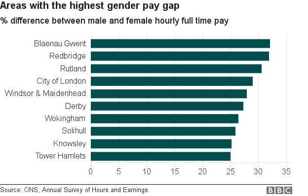 Chart showing areas with the highest gender pay gap
