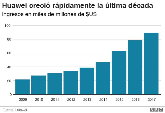 20a4c613778 Huawei: 5 gráficos que muestran el gran crecimiento de la compañía ...