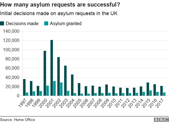 Chart showing historic asylum seeker numbers