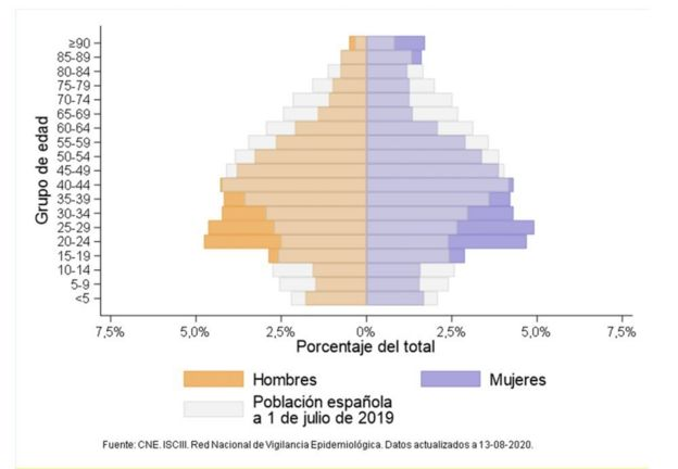 Distribución por edad y sexo, Casos de covid-19 notificados a la RENAVE con inicio de síntomas y diagnóstico posterior al 10 de mayo de 2020 y población española. CNE. ISCIII. Red nacional de Vigilancia Epidemiológica. Datos a 13 de agosto de 2020.