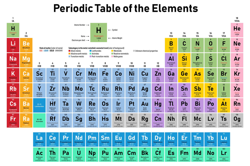 150 Years Of The Periodic Table Test Your Knowledge Bbc News
