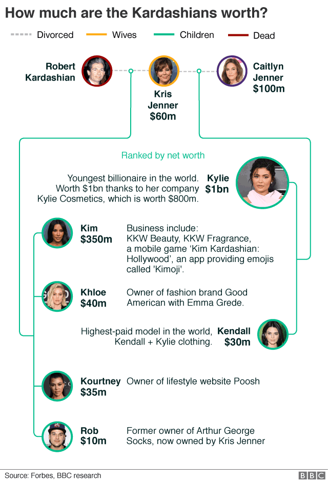 How did the Kardashians make their millions? - BBC News