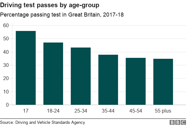 Chart showing pass rate by age