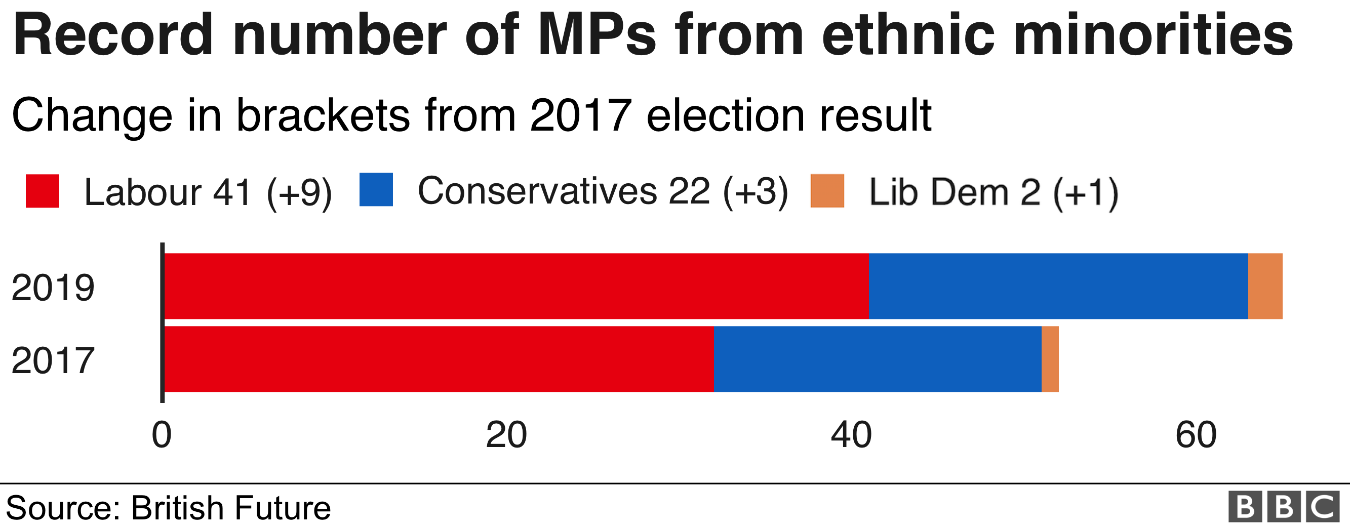 Record number of MPs from ethnic minorities