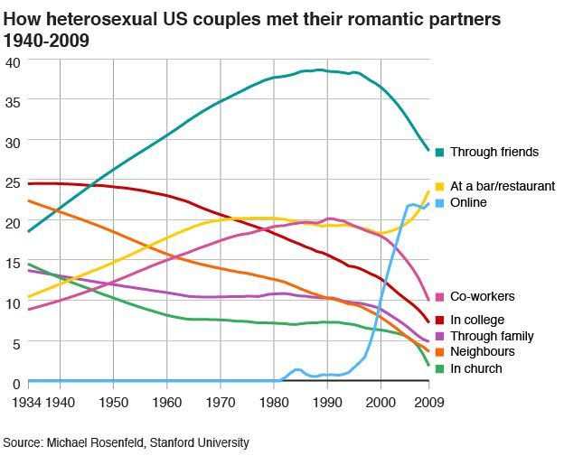 How heterosexual US couples met their romantic partners, 1940-2009 - graph