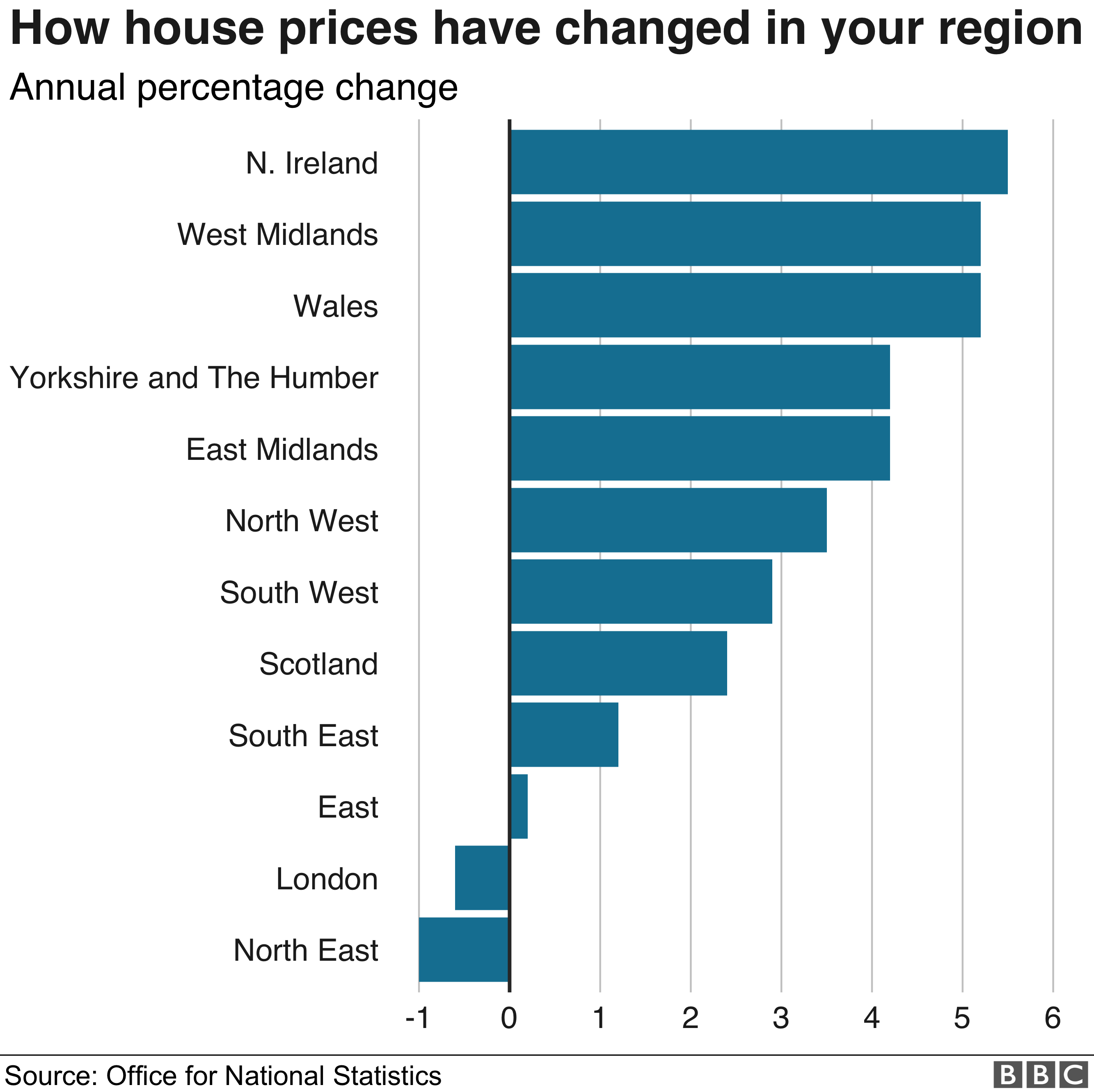 House prices by region - ONS